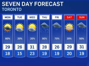 Weather   Toronto and GTA Forecasts and Current Conditions ...