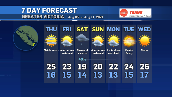 Local Weather | Local Victoria and Vancouver Island